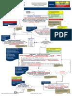 Integrated Internal Audit Procedure