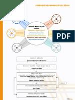 Diagrama de funcionament de la Comissió d'Etica de Plataforma Educativa