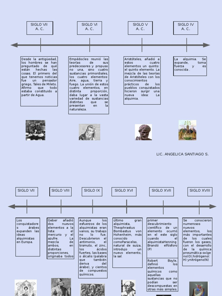 Linea del tiempo atomo urtaz Choice Image