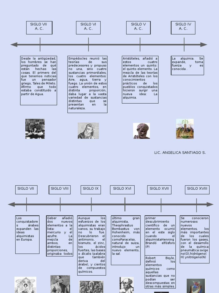 origen de los elementos y de la tabla periodica