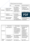 Analyse 7S (Mac Kinsey) d'une entreprise