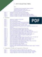 2009-10AnnualDataTables