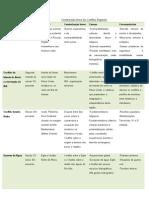 tabela conflitos regionais