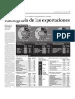 Radiografía de las exportaciones