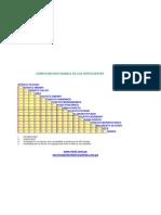 Compatibilidad química de los Fertilizantes