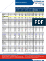 F&O Report 05 March 2012-Mansukh Investment and Trading Solution