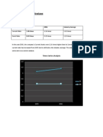 Financial Performance Analyses