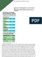 Les «cadres sup» femmes gagnent 8% de moins que les hommes, Actualités