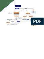 Mapa Conceptual de Los Personajes