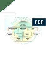 Struktur Organisasi Nurse Community