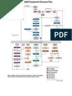 People Code Event Flow Diagram