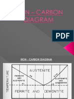 IRON – CARBON diagram