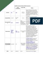 PHP-Frameworks 2012.03.07 ITA01