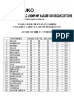 World Karate Championships 2008  Wuko cadete junior Score of the Countries