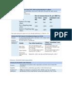 Scheme for Indian Major Carp
