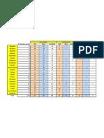 Resultados Distritais 07-03