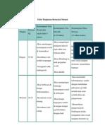 Tabel Tingkatan Retardasi Mental