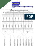 Conveyor Belt Engineering Tables