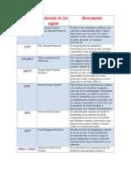 Tabla de Protocolos