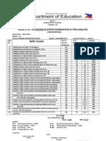 Item Analysis 2011 (2)