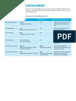 Water Resource Development _overview Water Aid 2007