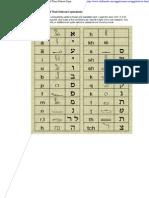 Heiroglyphics to Hebrew Translation