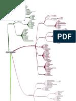 project management detail