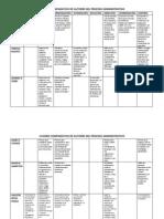 Cuadro Comparativo Del Proceso Administrativo