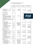 DILG File 2011
