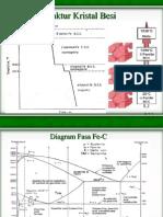 Diagram Fasa Fe-C