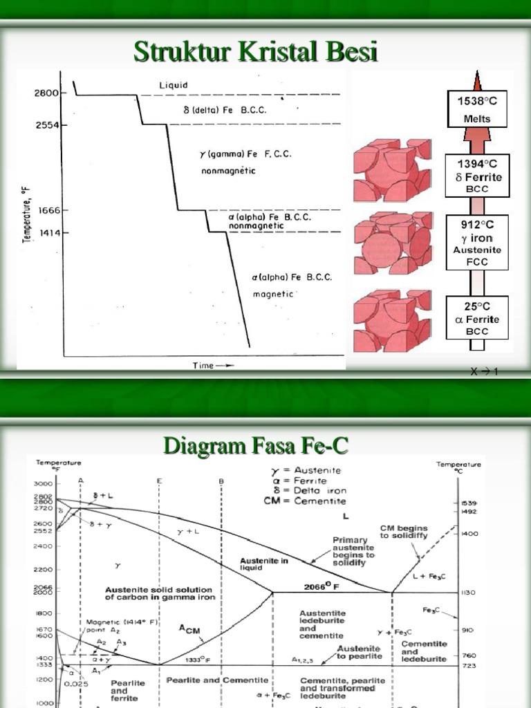 Diagram fasa fe c ccuart Choice Image