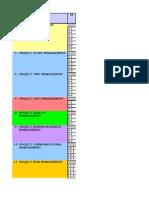 PMBOK Processer Och Grupper