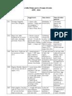 Tabella Tracce Prima Prova Esami Di Stato Dal 1999 Al 2011
