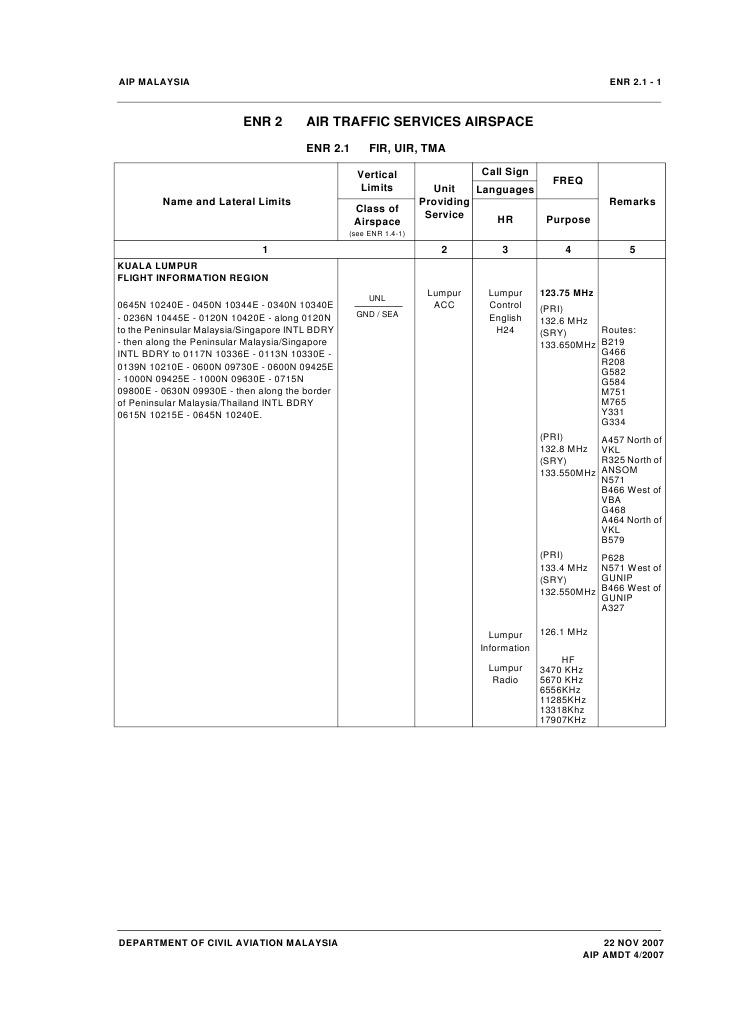 Air Traffic Services Airspace | Air Traffic Control | Instrument ...