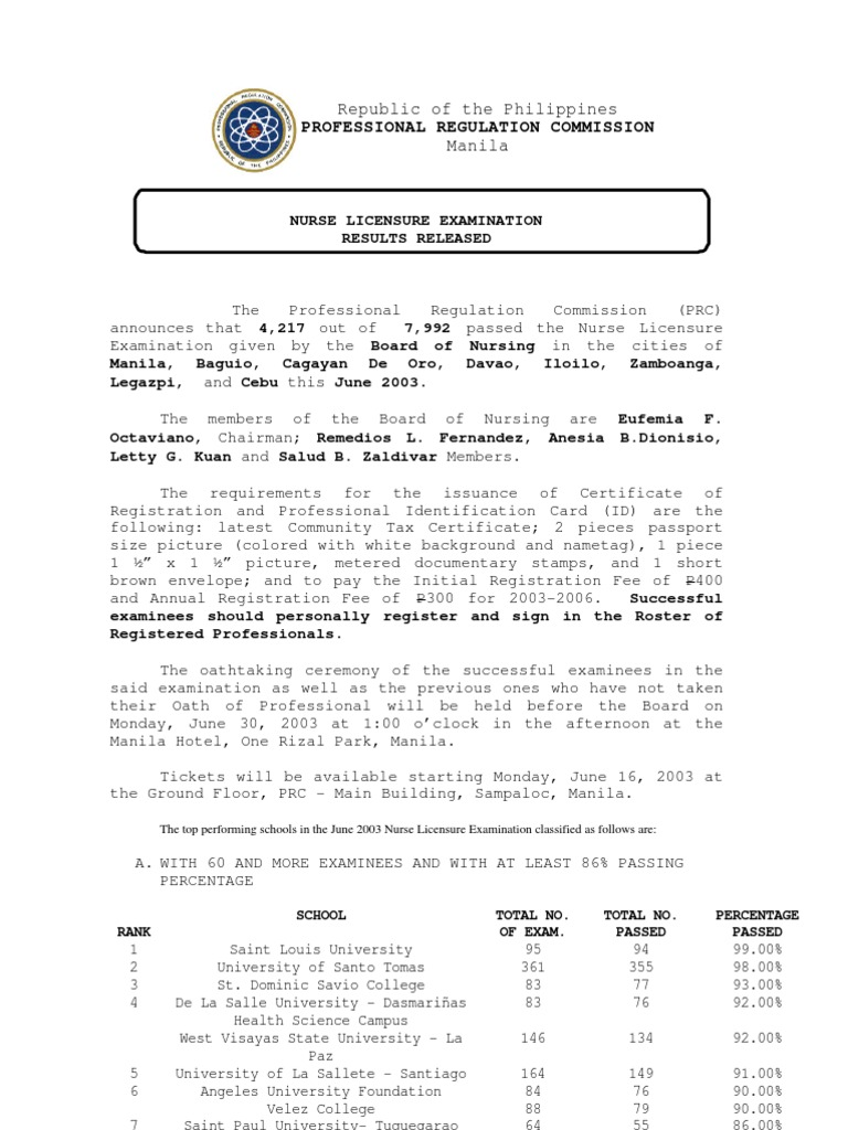 June 2003 national licensure examination for registered nurses nle june 2003 national licensure examination for registered nurses nle rn board of nursing bon examination results released by the professional regulation 1betcityfo Gallery