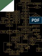 خريطة تدفق العمليات E