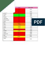 Alimentos Acidos y Bases