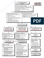 Chest Pain Algorithm