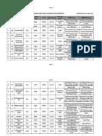 List Halal Sarawak Ogos 2010