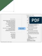 Control System Design Steps