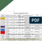 Insulin Comparison Chart