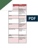cuadro comparativo Teorías administrativas