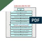 Funcionamiento de Des Fibril Ad Or (Diagrama de Flujo)