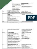 Entwicklung der (Medien)pädagogik - Tabelle