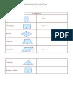 Fórmulas básicas de geometría plana