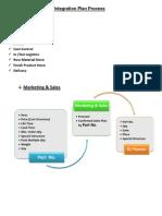 SC Integration Plan Process