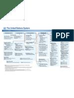 UN Organizational Chart