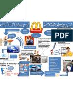 Logistica de Marketing Mcdonalds