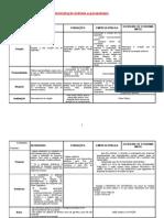 Esquema – Entidades da Administração Indireta e paraestatais