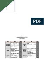 AVALIAÇÃO FUNCIONAL - Indice de Lawton